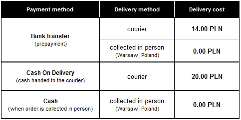 Payment methods and delivery costs